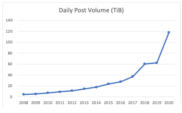Usenet Feed Size in 2020
